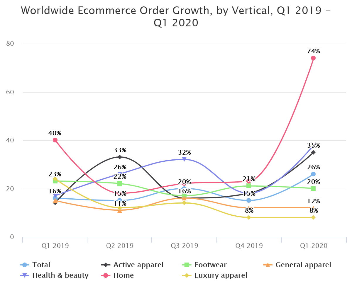 Worldwide Ecommerce Order Growth, by Vertical, Q1 2019 – Q1 2020