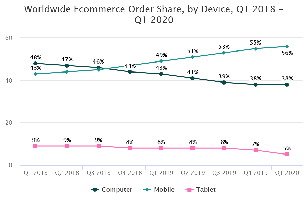 Worldwide Ecommerce Order Share, by Device, Q1 2018 – Q1 2020