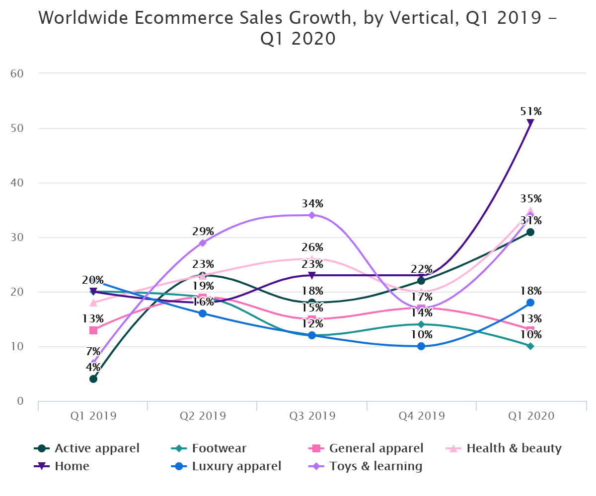 Worldwide Ecommerce Sales Growth, by Vertical, Q1 2019 – Q1 2020