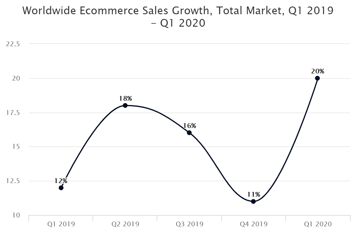 Worldwide Ecommerce Sales Growth, Total Market, Q1 2019 – Q1 2020