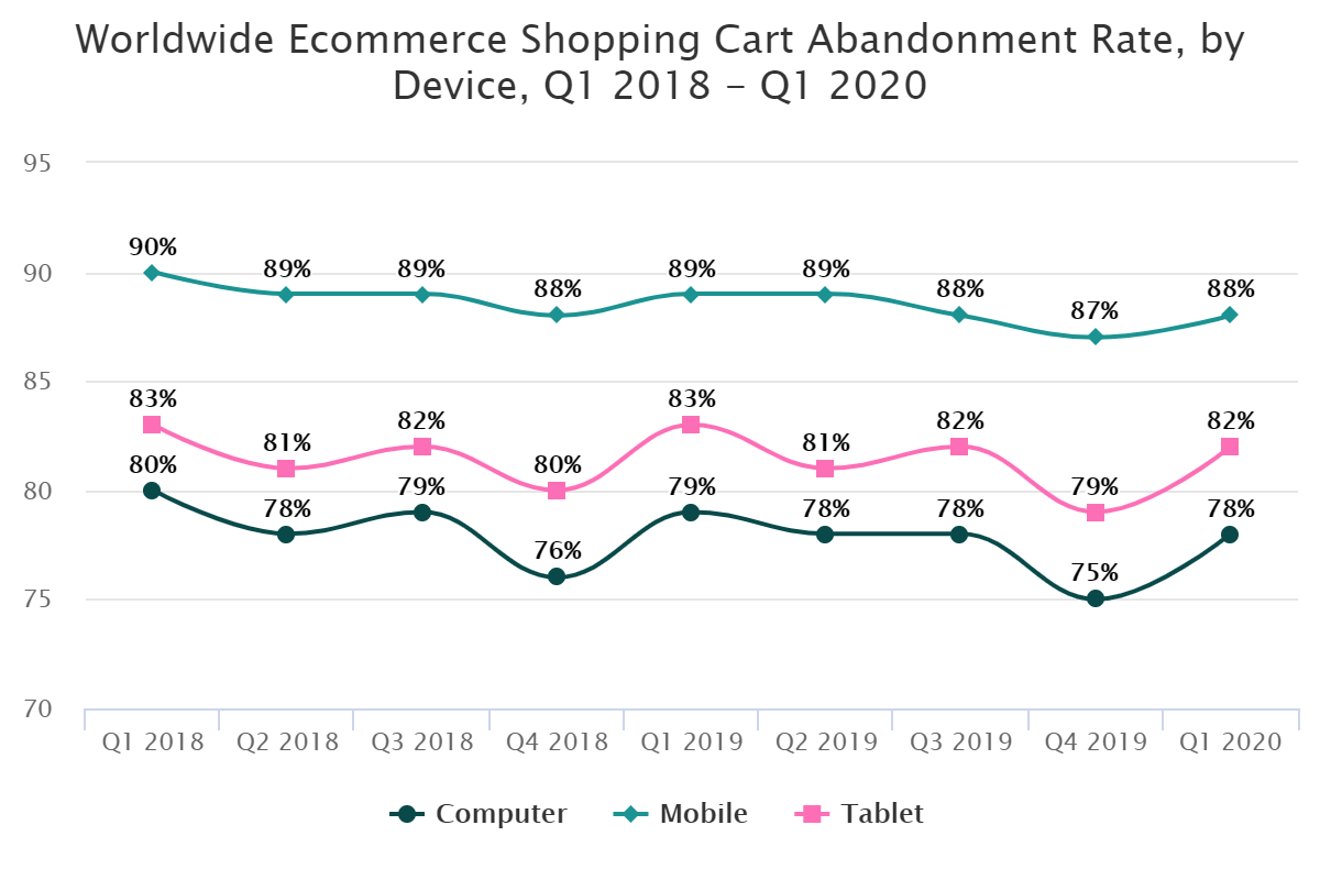 Worldwide Ecommerce Shopping Cart Abandonment Rate, by Device, Q1 2018 – Q1 2020