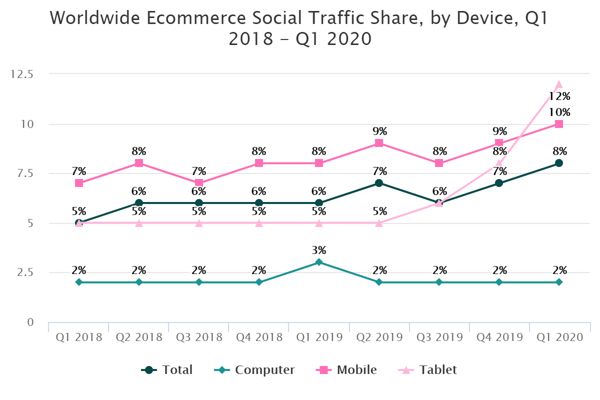 Worldwide Ecommerce Social Traffic Share, by Device, Q1 2018 – Q1 2020