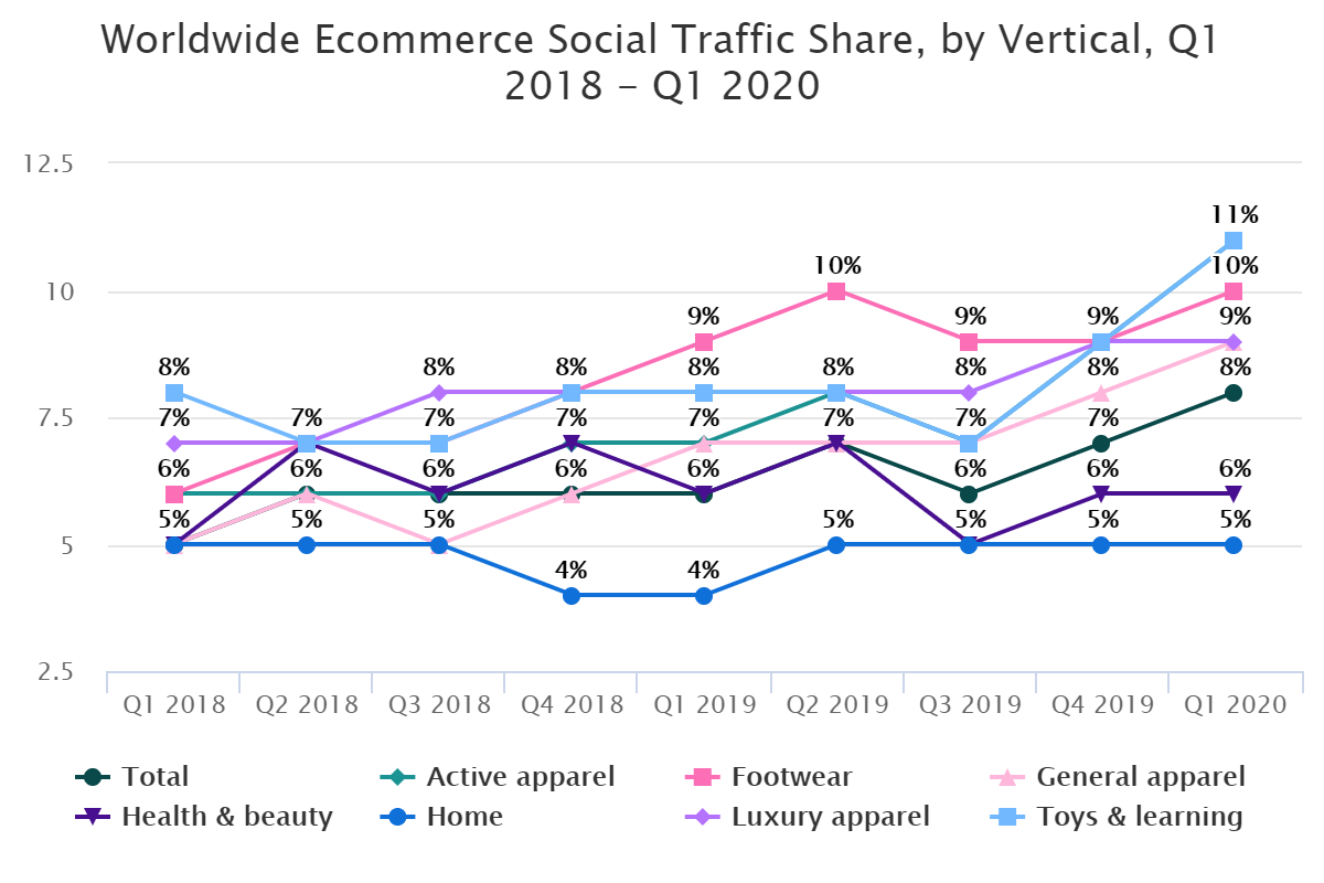 Worldwide Ecommerce Social Traffic Share, by Vertical, Q1 2018 – Q1 2020