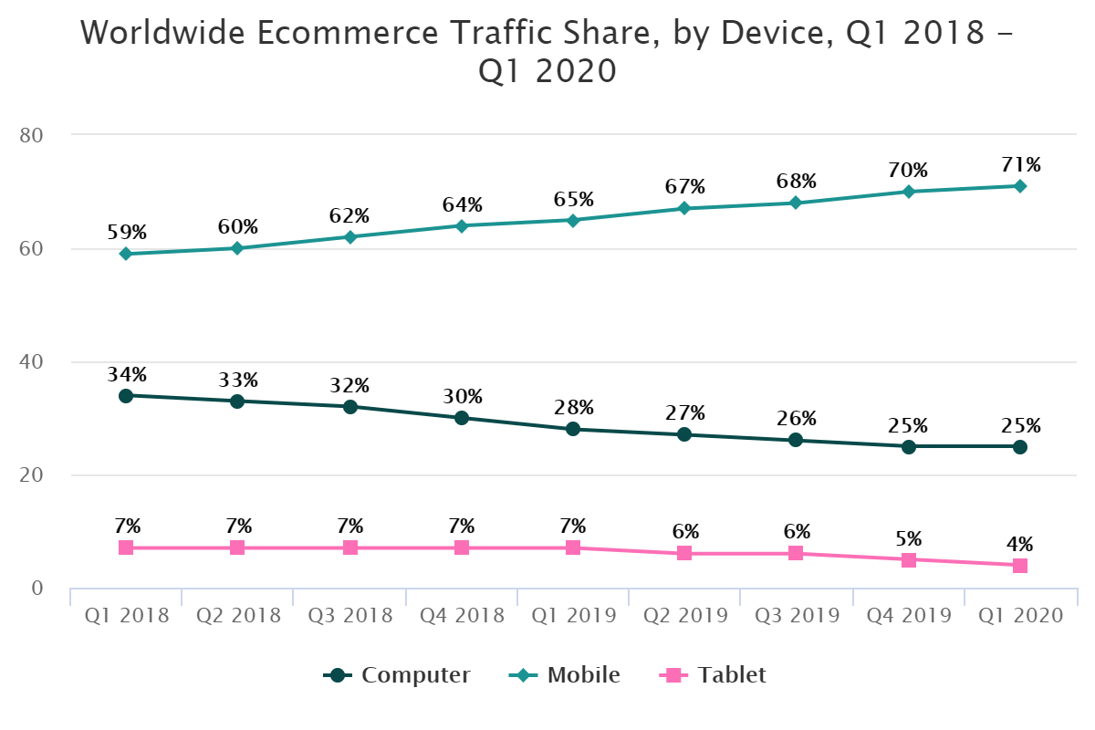 Worldwide Ecommerce Traffic Share, by Device, Q1 2018 – Q1 2020