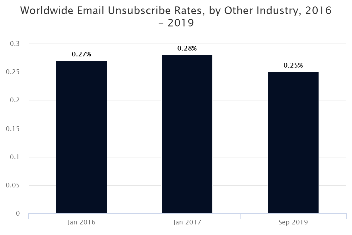 Worldwide Email Unsubscribe Rates, by Other Industry, 2016 – 2019