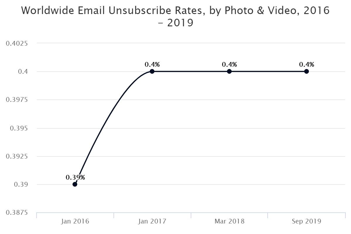 Worldwide Email Unsubscribe Rates, by Photo & Video, 2016 – 2019