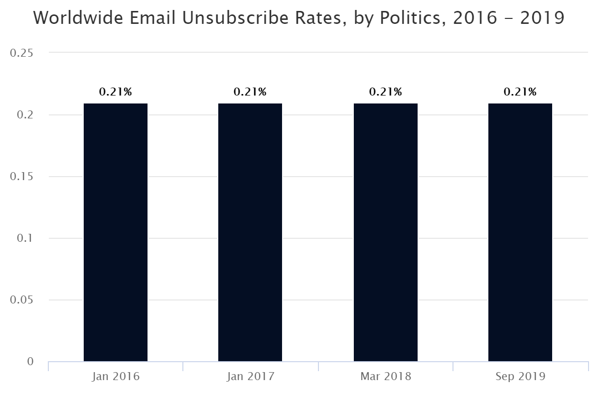Worldwide Email Unsubscribe Rates, by Politics, 2016 – 2019