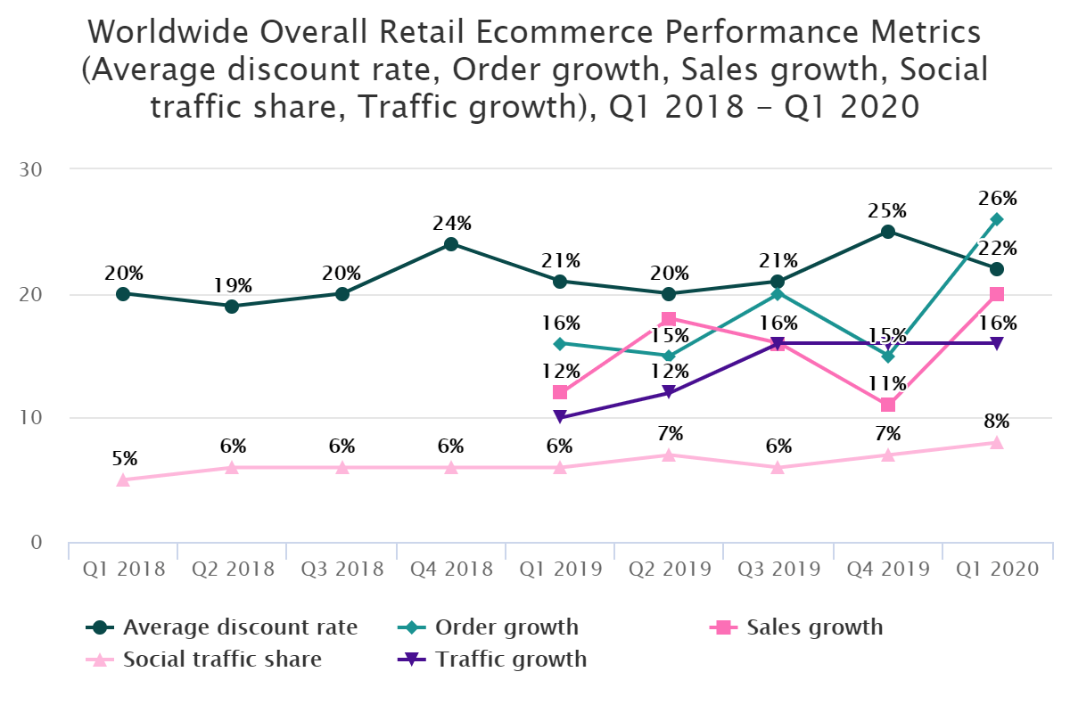 Worldwide Overall Retail Ecommerce Performance Metrics (Average discount rate, Order growth, Sales growth, Social traffic share, Traffic growth), Q1 2018 – Q1 2020