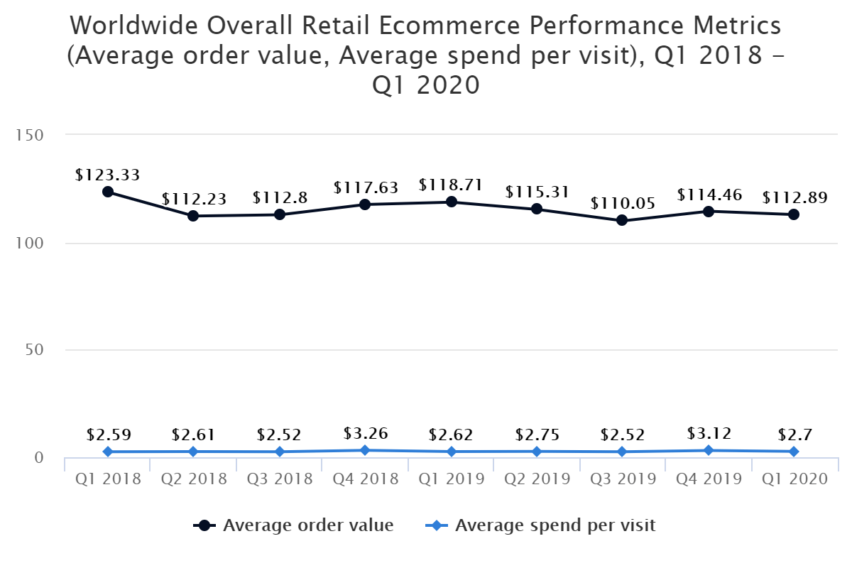 Worldwide Overall Retail Ecommerce Performance Metrics (Average order value, Average spend per visit), Q1 2018 – Q1 2020
