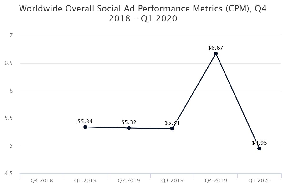 Worldwide Overall Social Ad Performance Metrics (CPM), Q4 2018 – Q1 2020