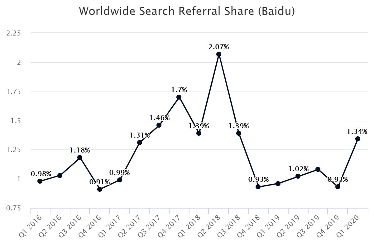 Worldwide Search Referral Share (Baidu)