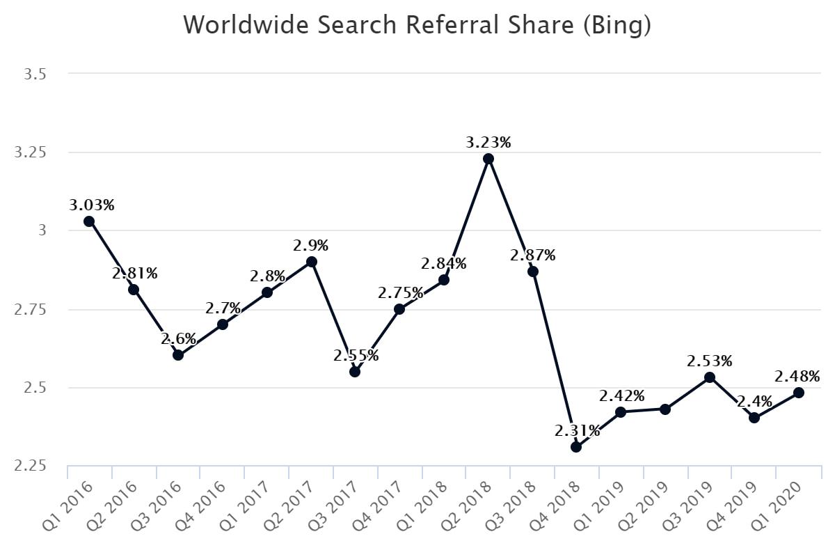 Worldwide Search Referral Share (Bing)