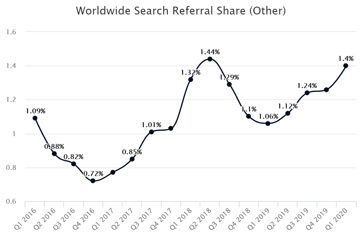 Worldwide Search Referral Share (Other)