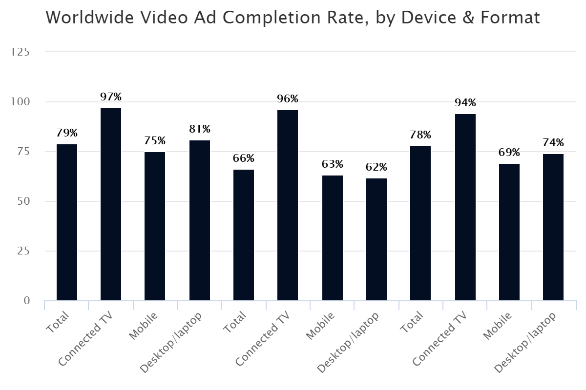 Worldwide Video Ad Completion Rate, by Device & Format