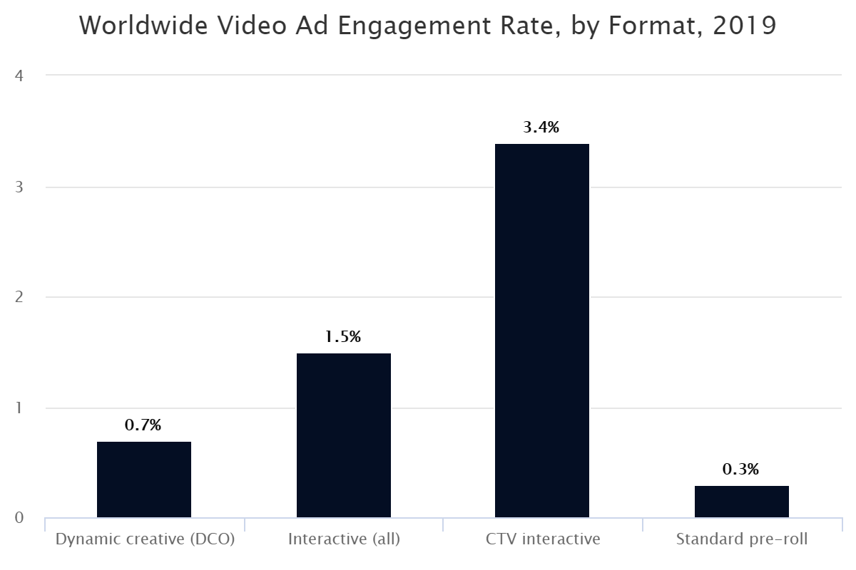 Worldwide Video Ad Engagement Rate, by Format, 2019