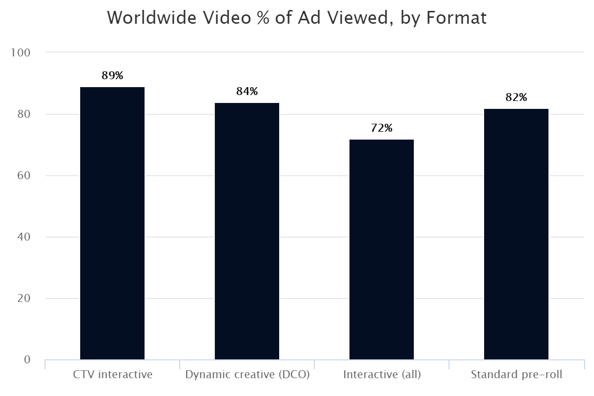 Worldwide Video % of Ad Viewed, by Format