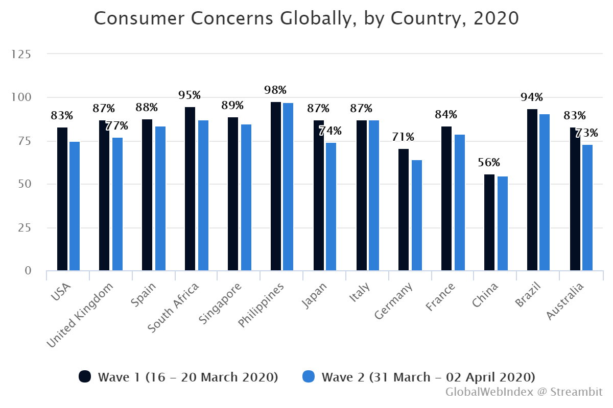 Consumer Concerns Globally, by Country, 2020