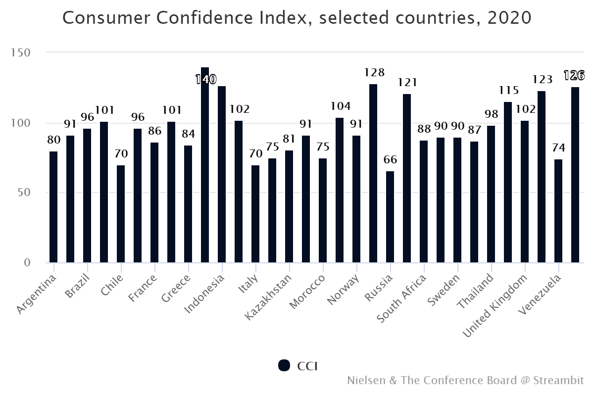 Consumer Confidence Index, selected countries, 2020