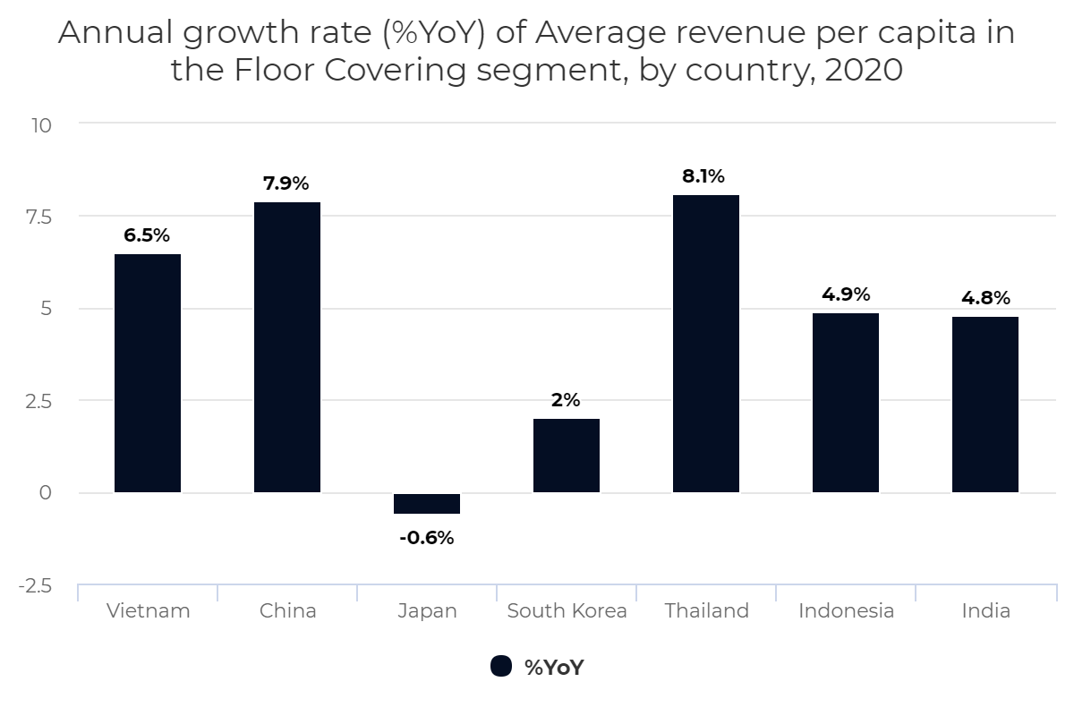 Annual growth rate (%YoY) of Average revenue per capita in the Floor Covering segment, by country, 2020