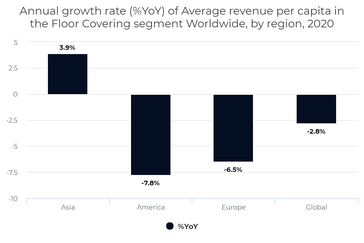 Annual growth rate (%YoY) of Average revenue per capita in the Floor Covering segment Worldwide, by region, 2020