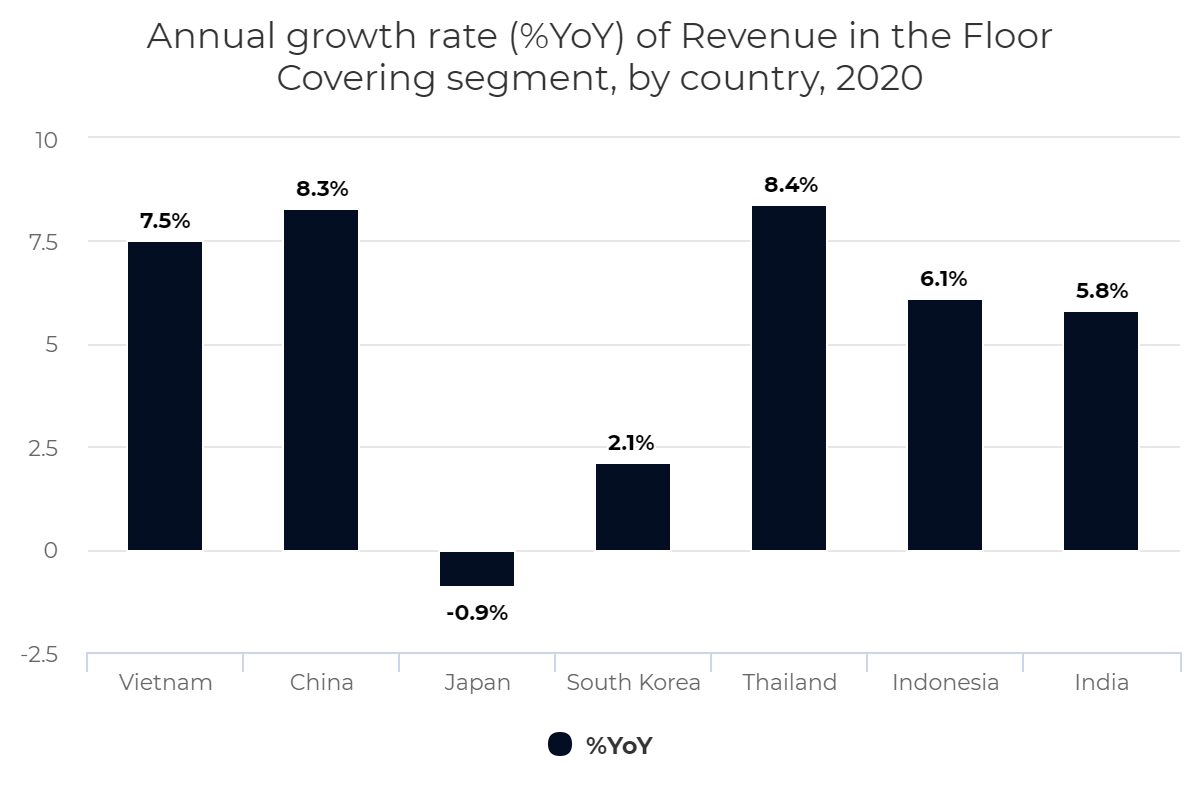 Annual growth rate (%YoY) of Revenue in the Floor Covering segment, by country, 2020