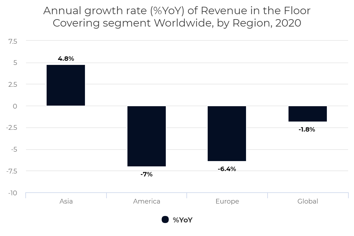 Annual growth rate (%YoY) of Revenue in the Floor Covering segment Worldwide, by Region, 2020