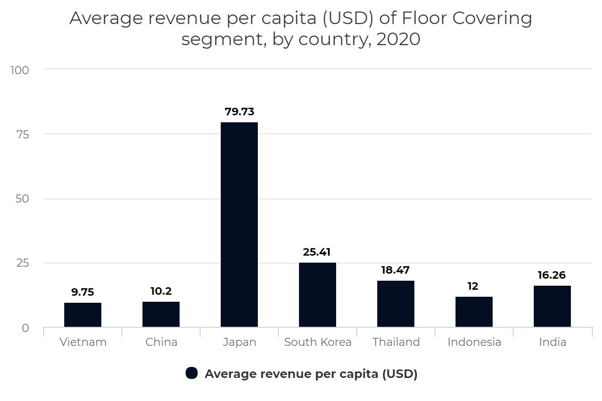 Average revenue per capita (USD) of Floor Covering segment, by country, 2020