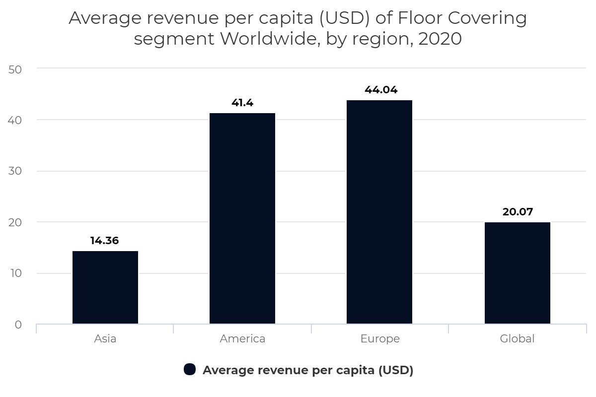 Average revenue per capita (USD) of Floor Covering segment Worldwide, by region, 2020