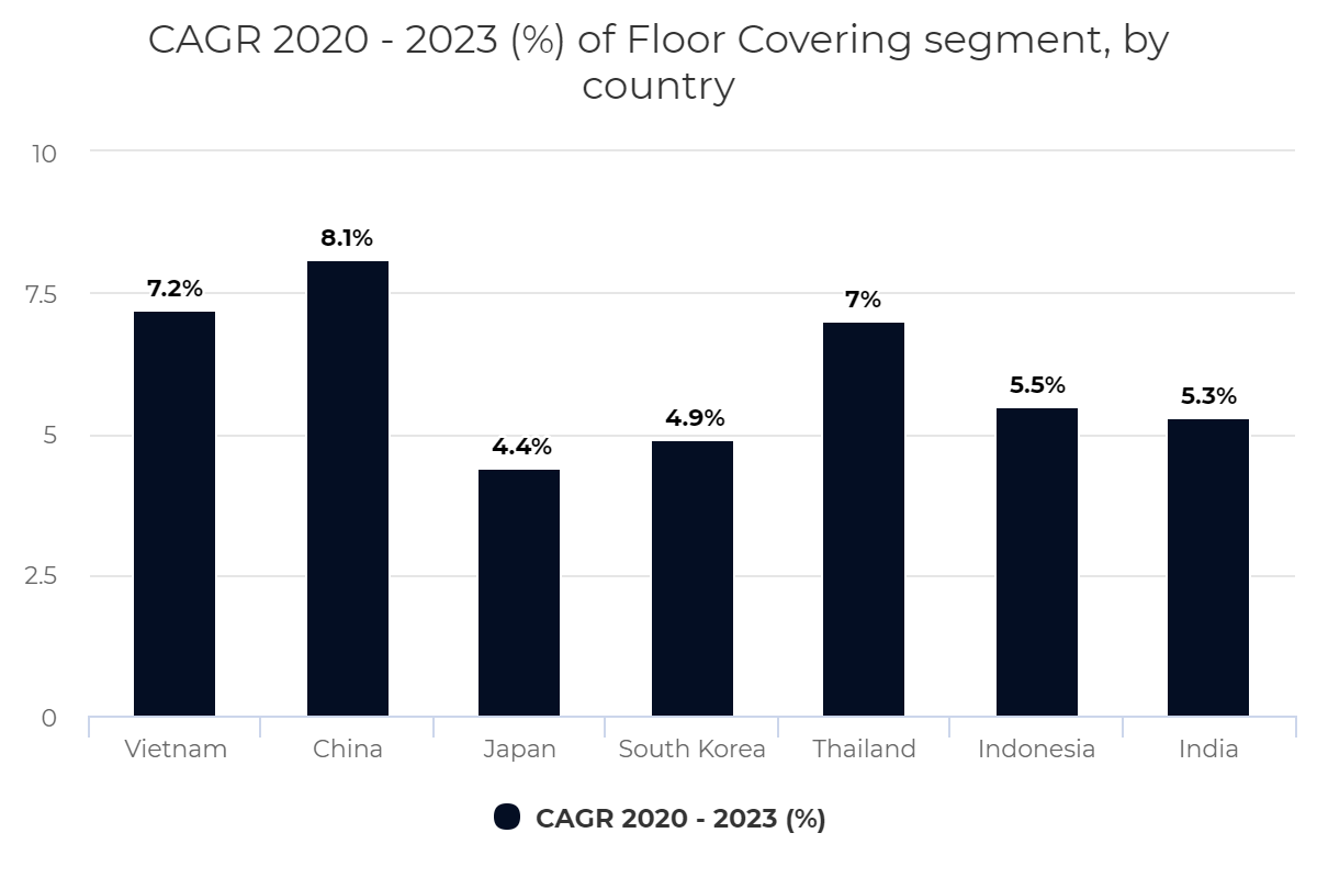 CAGR 2020 – 2023 (%) of Floor Covering segment, by country