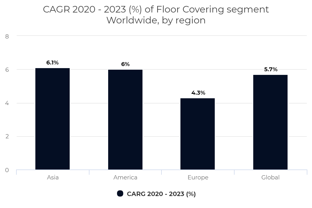 CAGR 2020 – 2023 (%) of Floor Covering segment Worldwide, by region
