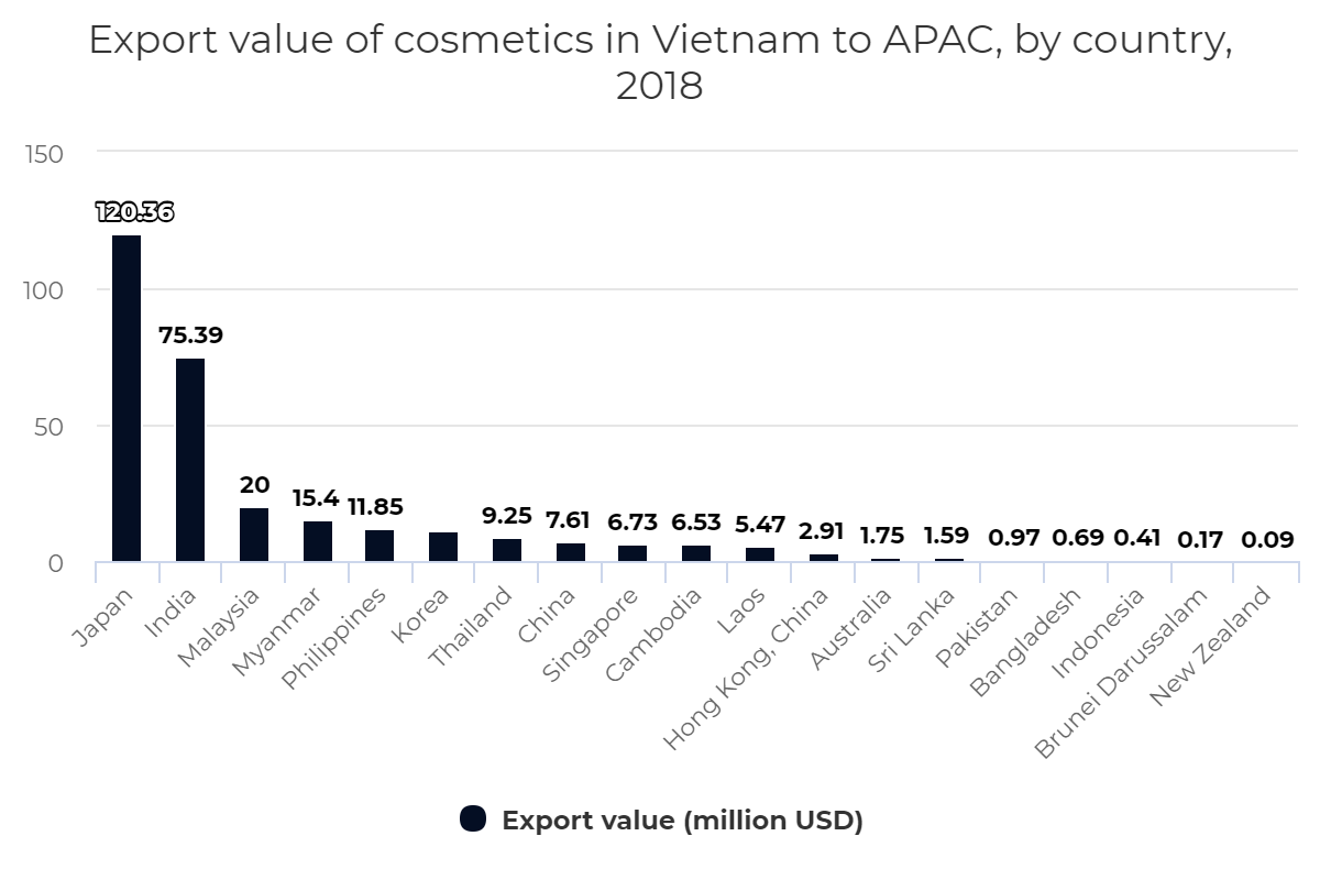 Export value of cosmetics in Vietnam to APAC, by country, 2018