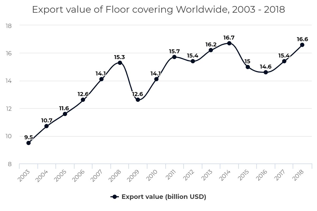 Export value of Floor covering Worldwide, 2003 – 2018