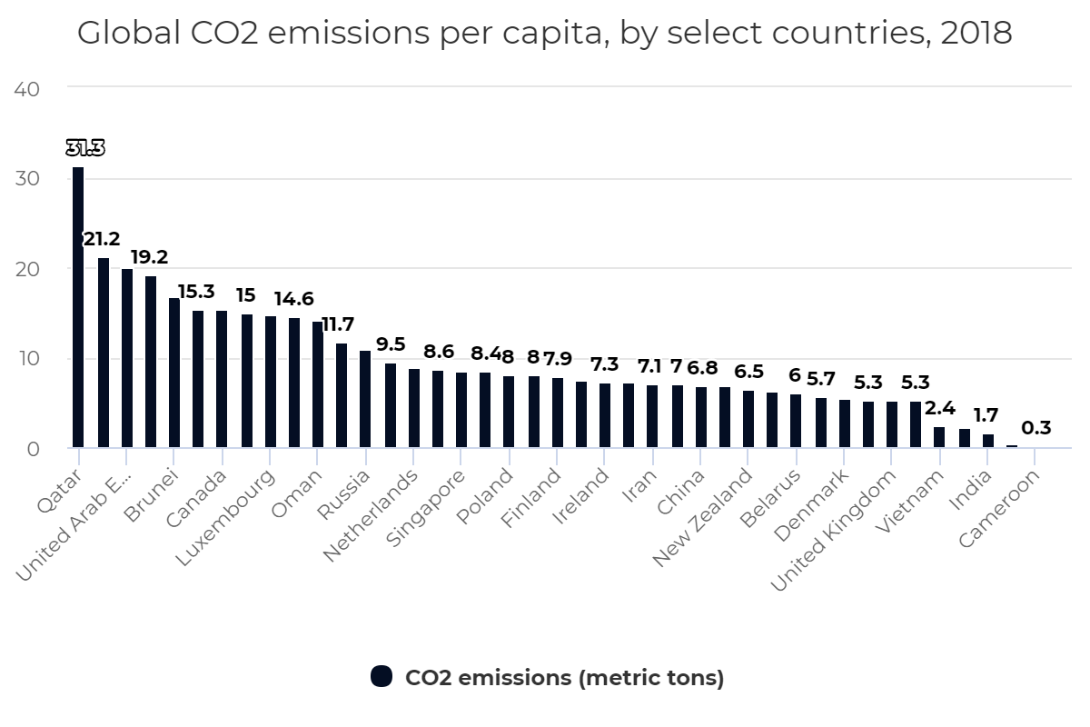 Global CO2 emissions per capita, by select countries, 2018