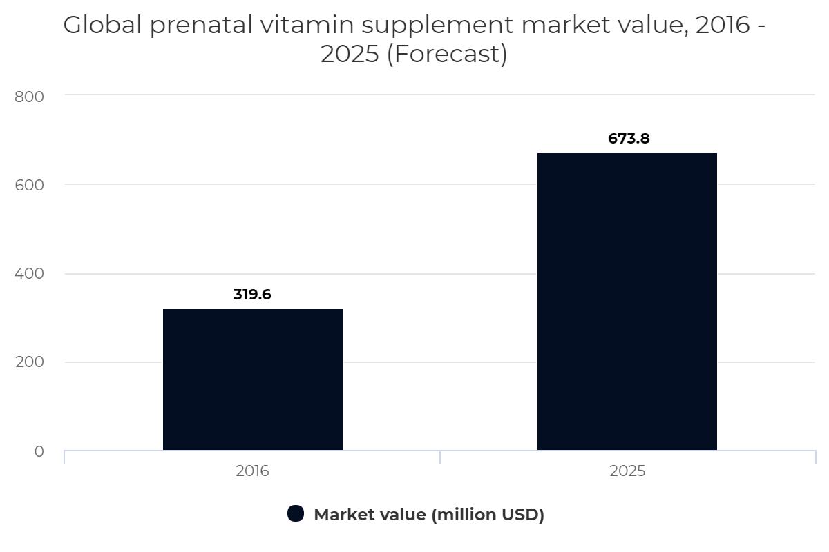 Global prenatal vitamin supplement market value, 2016 – 2025 (Forecast)