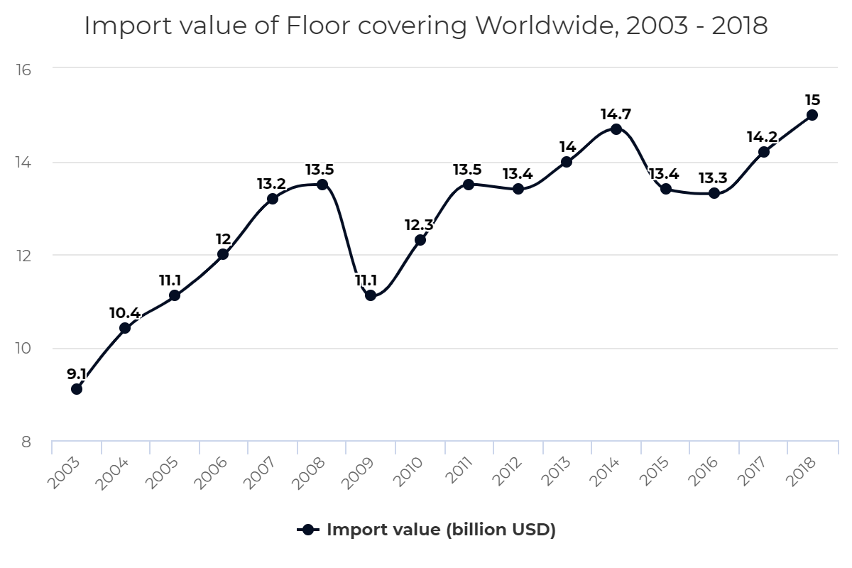 Import value of Floor covering Worldwide, 2003 – 2018