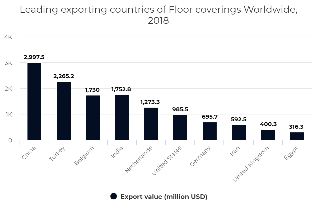 Leading exporting countries of Floor coverings Worldwide, 2018