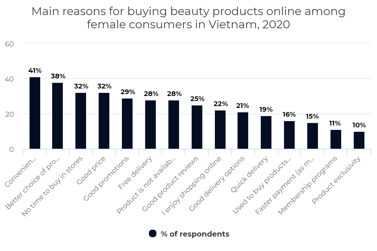 Main reasons for buying beauty products online among female consumers in Vietnam, 2020
