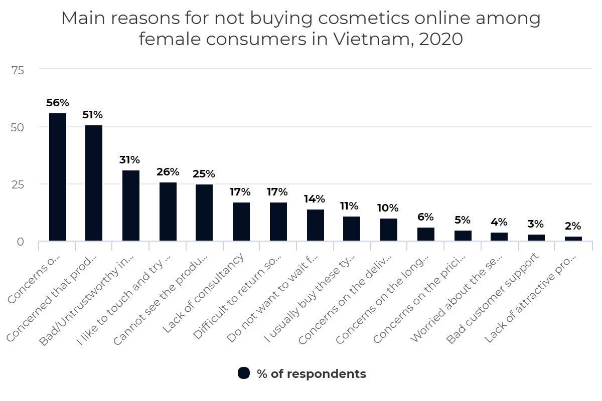 Main reasons for not buying cosmetics online among female consumers in Vietnam, 2020