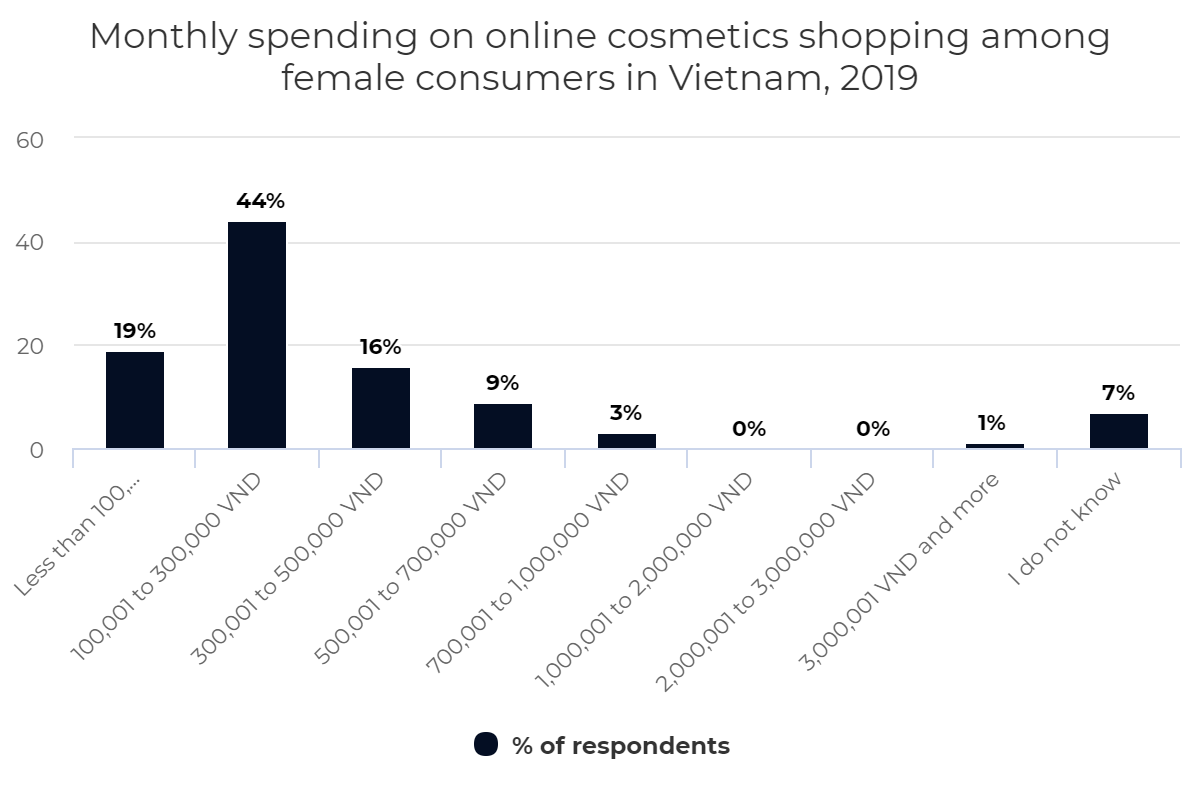 Monthly spending on online cosmetics shopping among female consumers in Vietnam, 2019