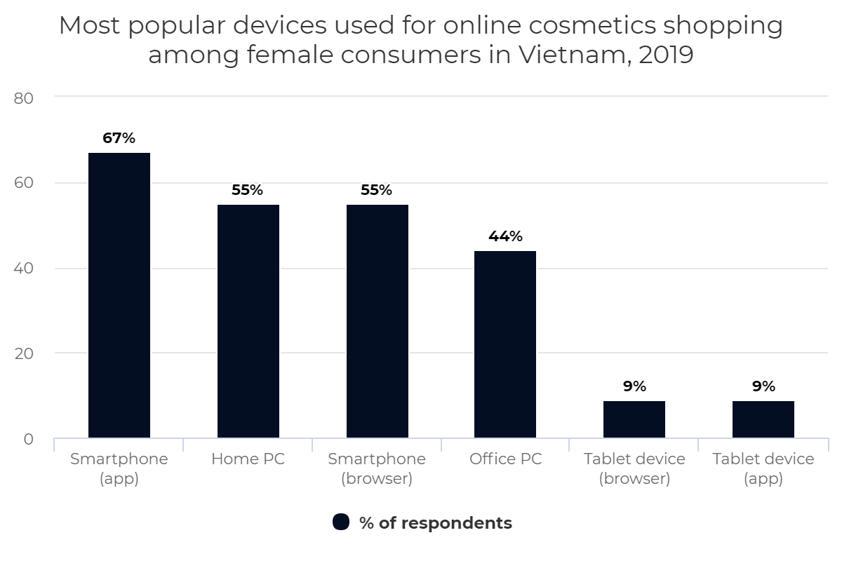 Most popular devices used for online cosmetics shopping among female consumers in Vietnam, 2019