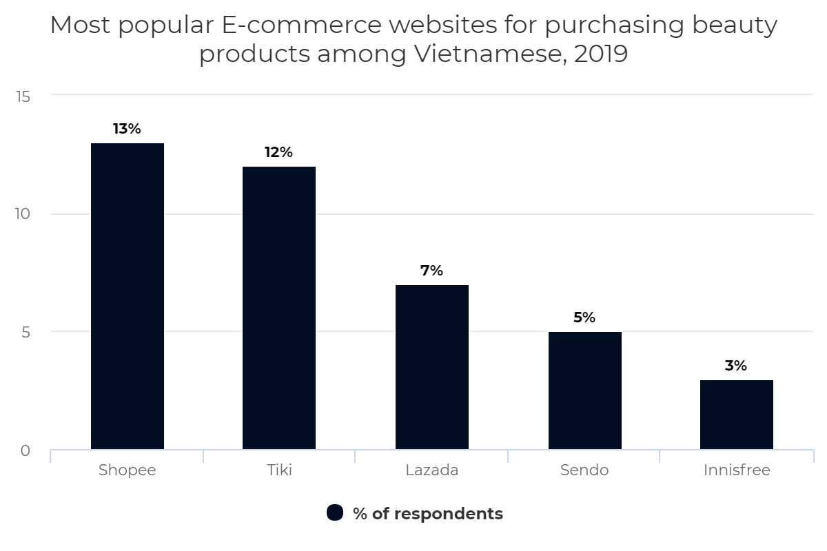 Most popular E-commerce websites for purchasing beauty products among Vietnamese, 2019