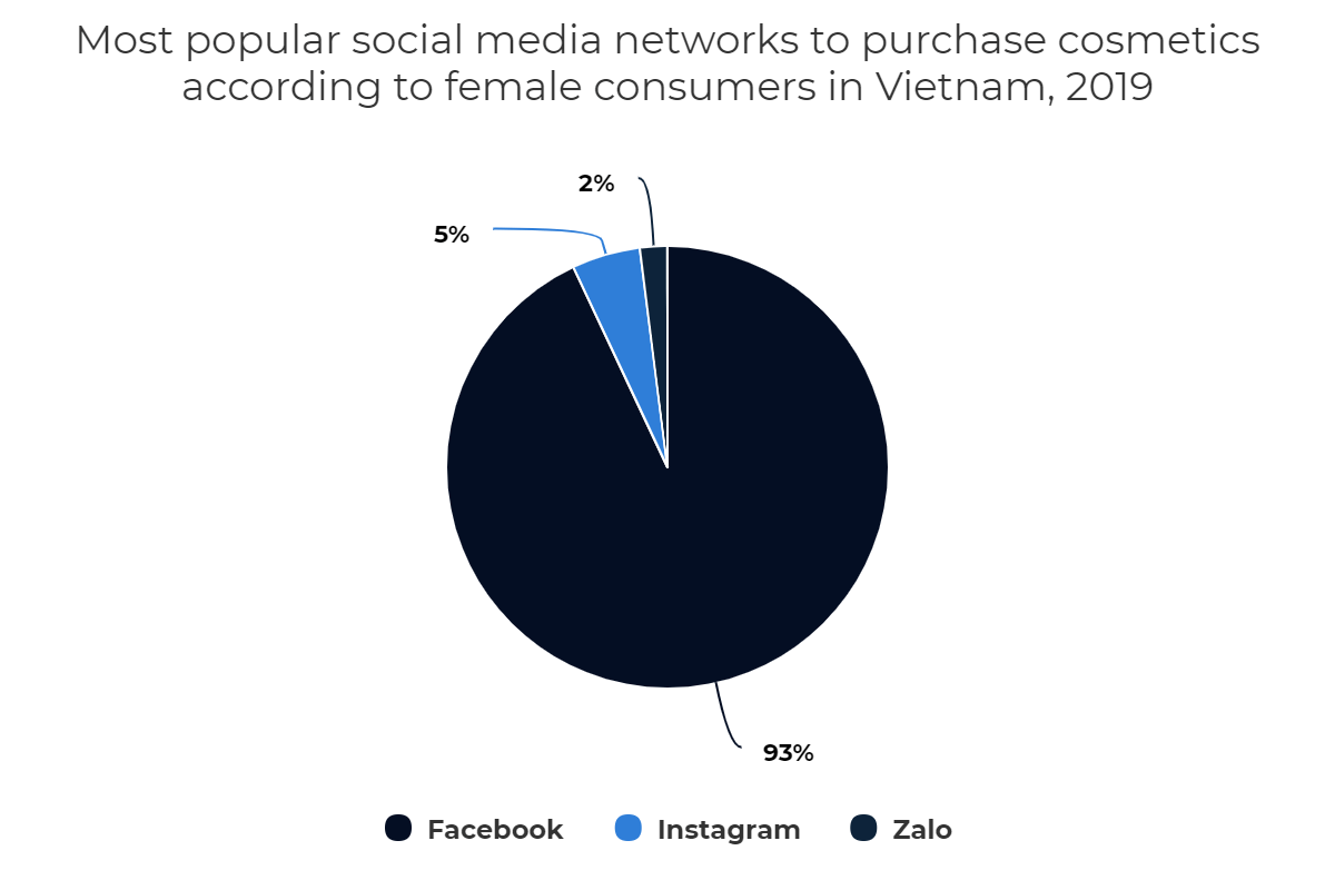 Most popular social media networks to purchase cosmetics according to female consumers in Vietnam, 2019
