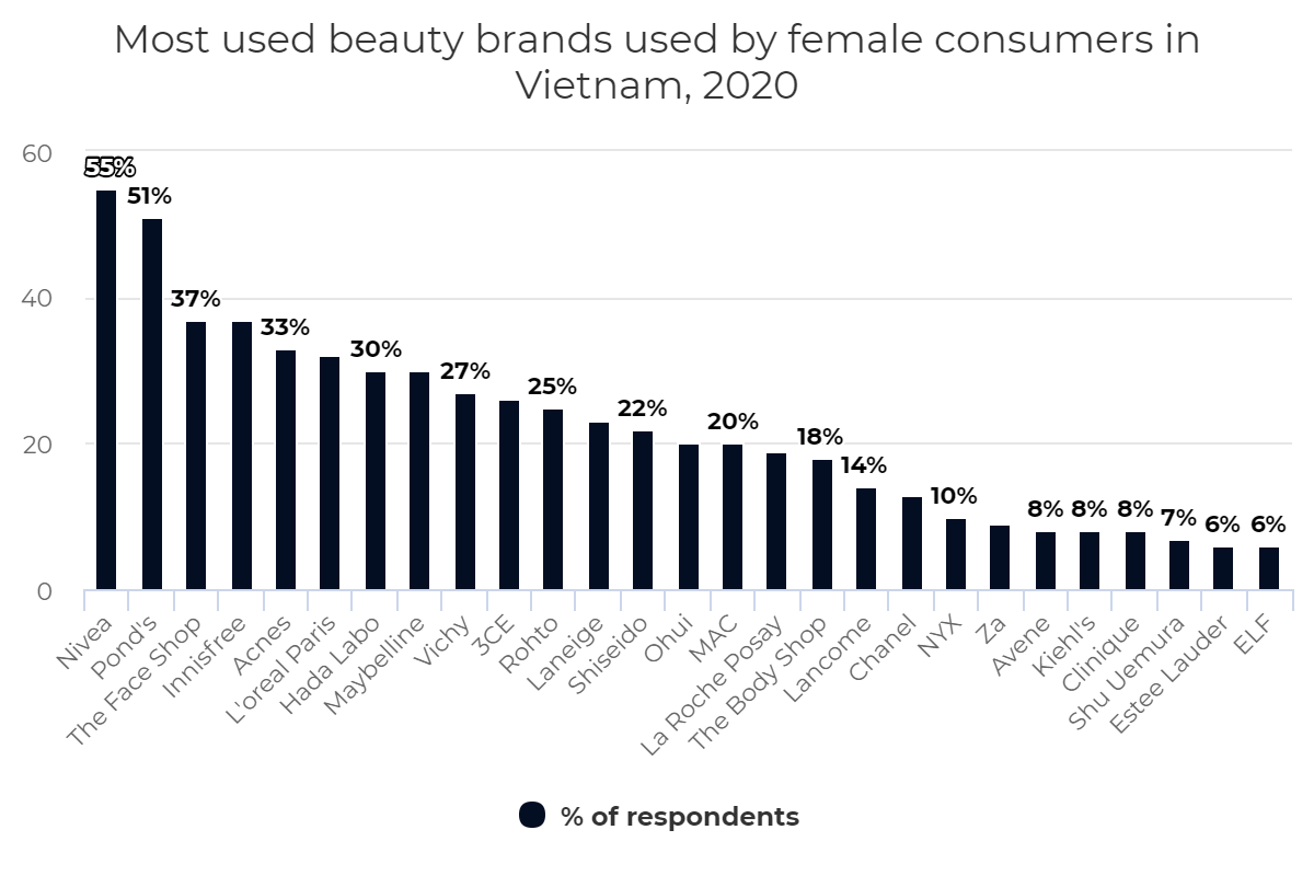 Most used beauty brands used by female consumers in Vietnam, 2020