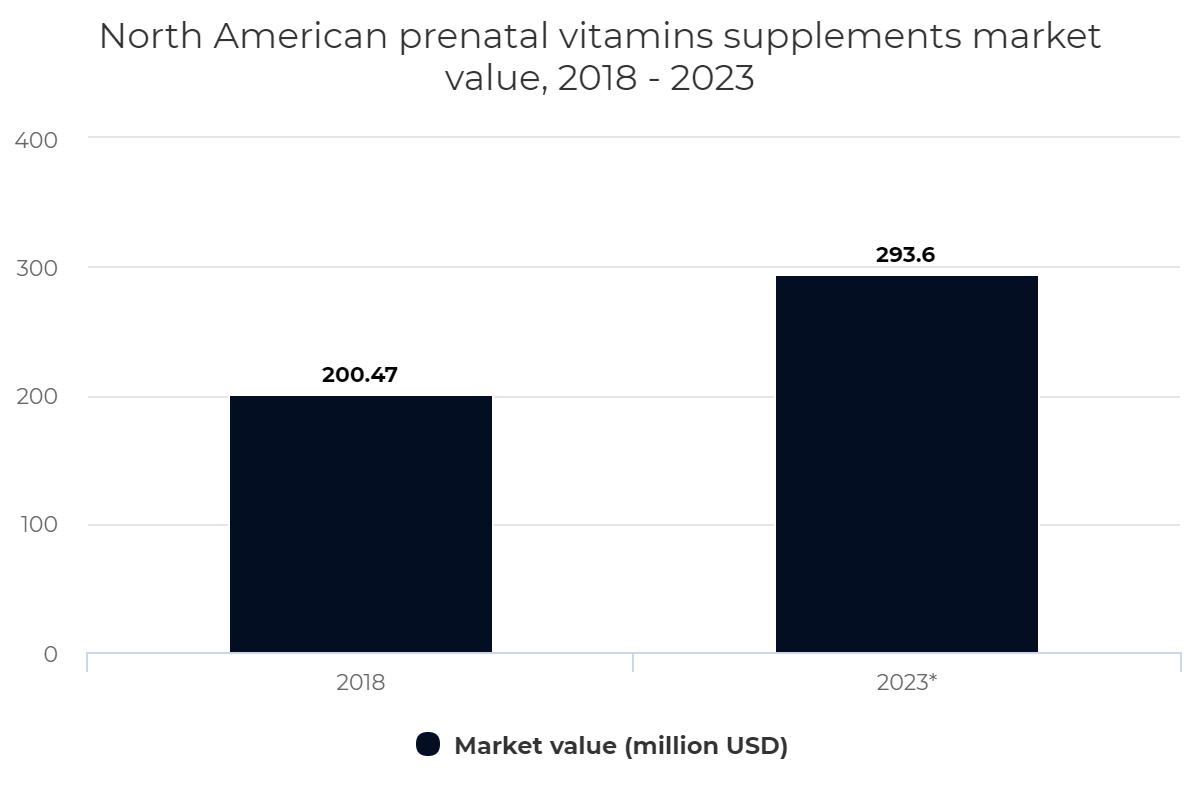 North American prenatal vitamins supplements market value, 2018 – 2023
