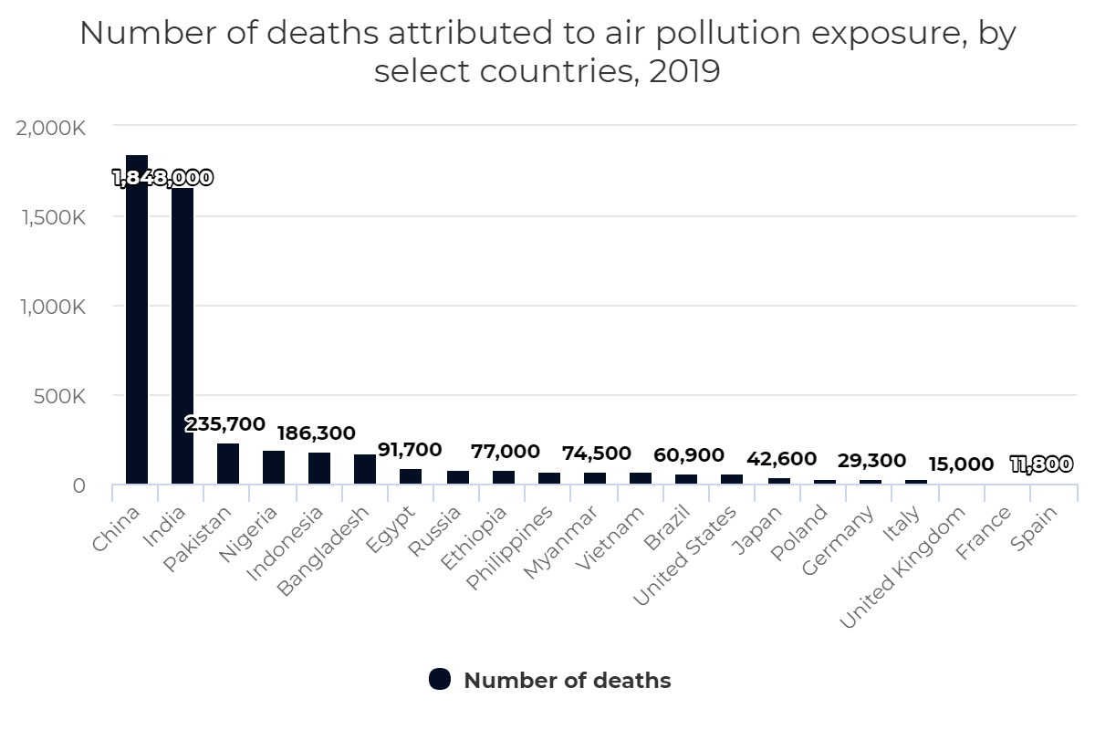 Number of deaths attributed to air pollution exposure, by select countries, 2019