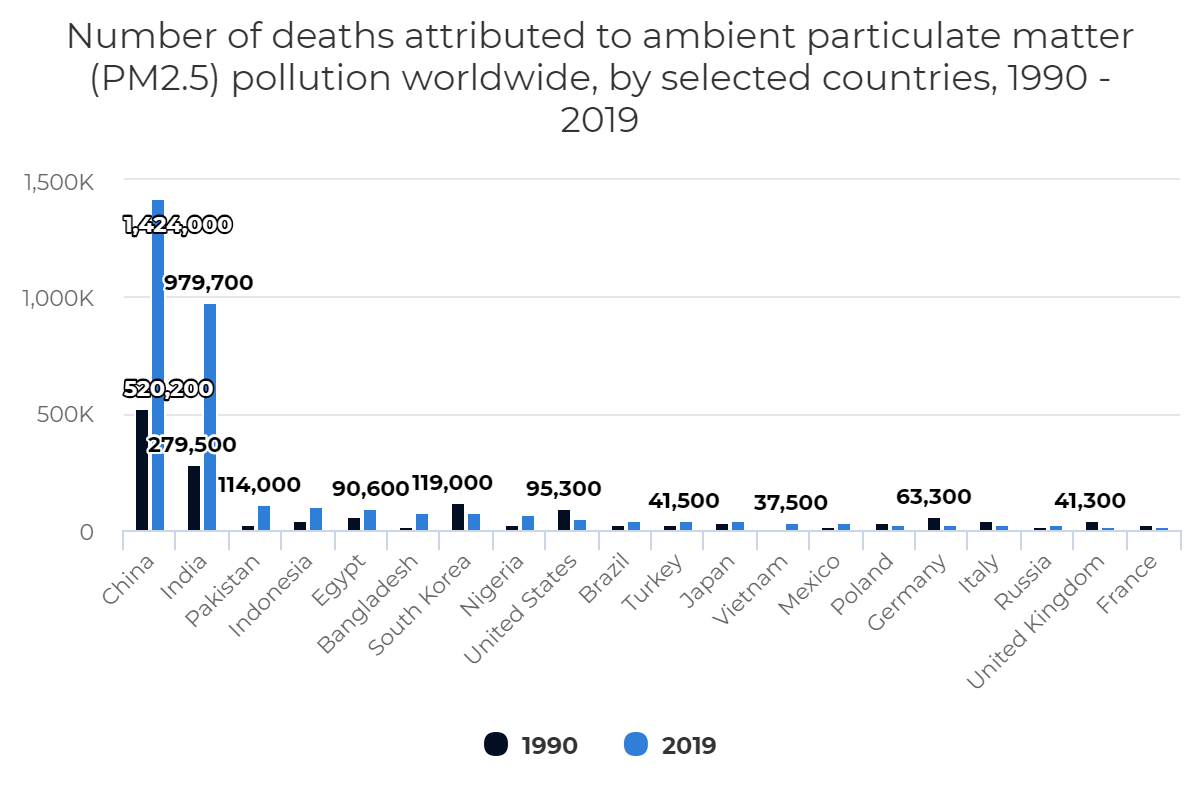 Number of deaths attributed to ambient particulate matter (PM2.5) pollution worldwide, by selected countries, 1990 – 2019