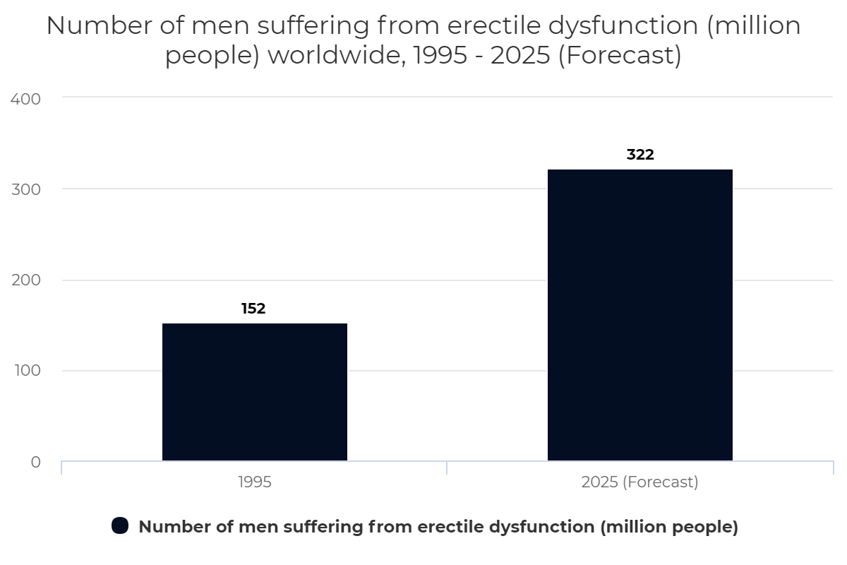 Number of men suffering from erectile dysfunction (million people) worldwide, 1995 – 2025 (Forecast)