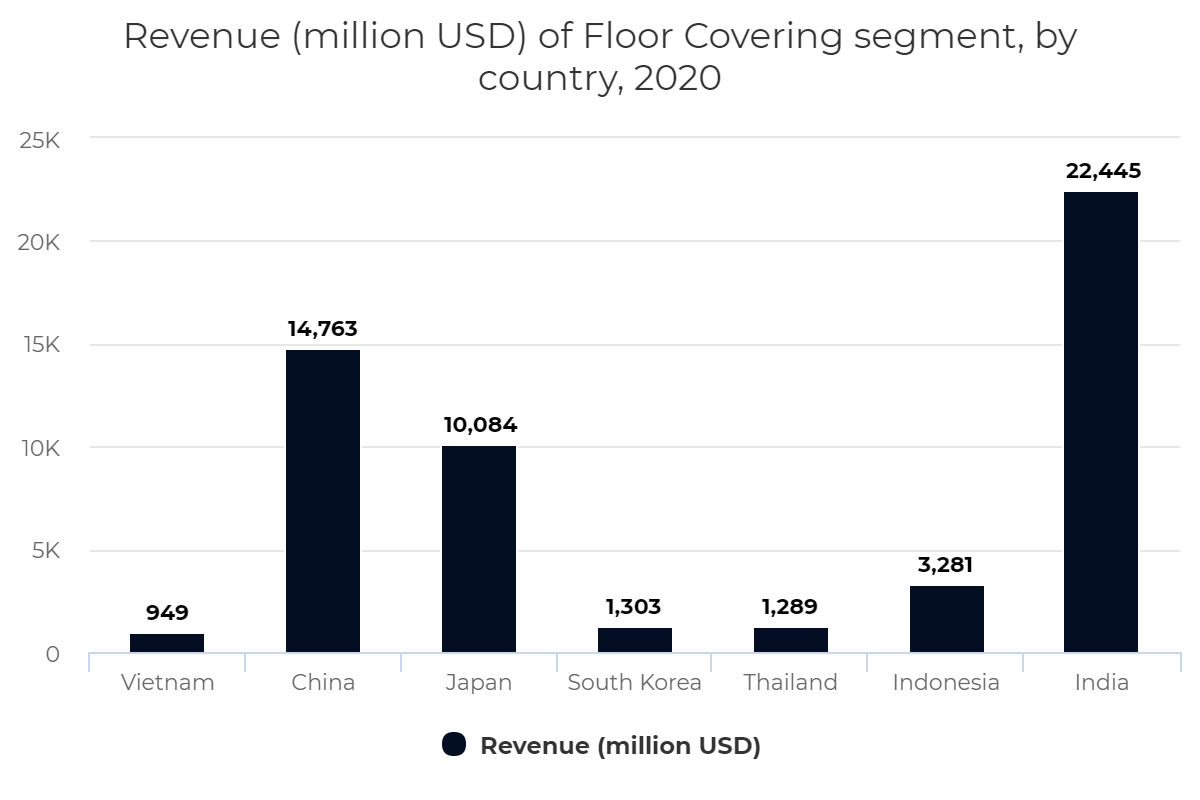 Revenue (million USD) of Floor Covering segment, by country, 2020