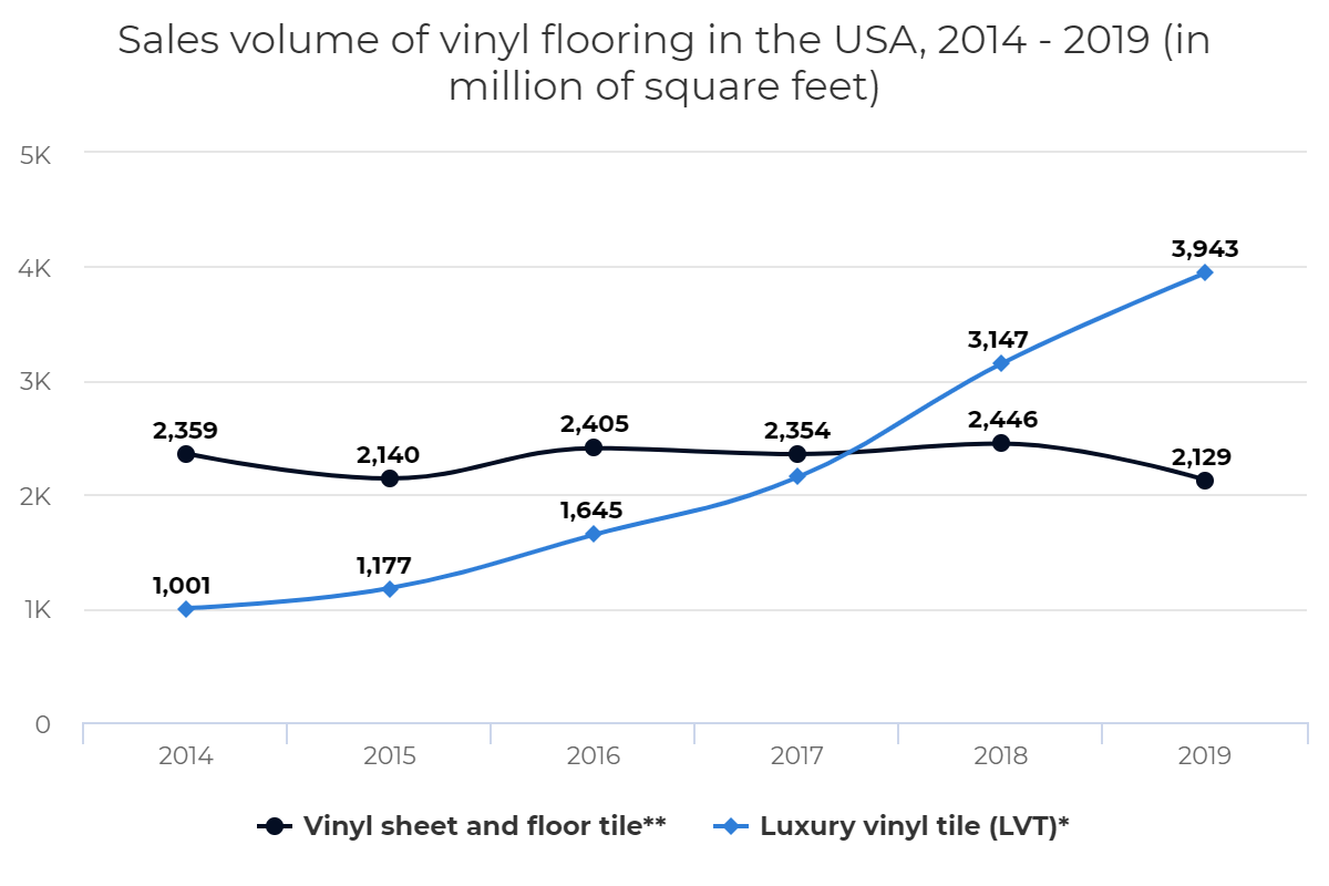 Sales volume of vinyl flooring in the USA, 2014 – 2019 (in million of square feet)