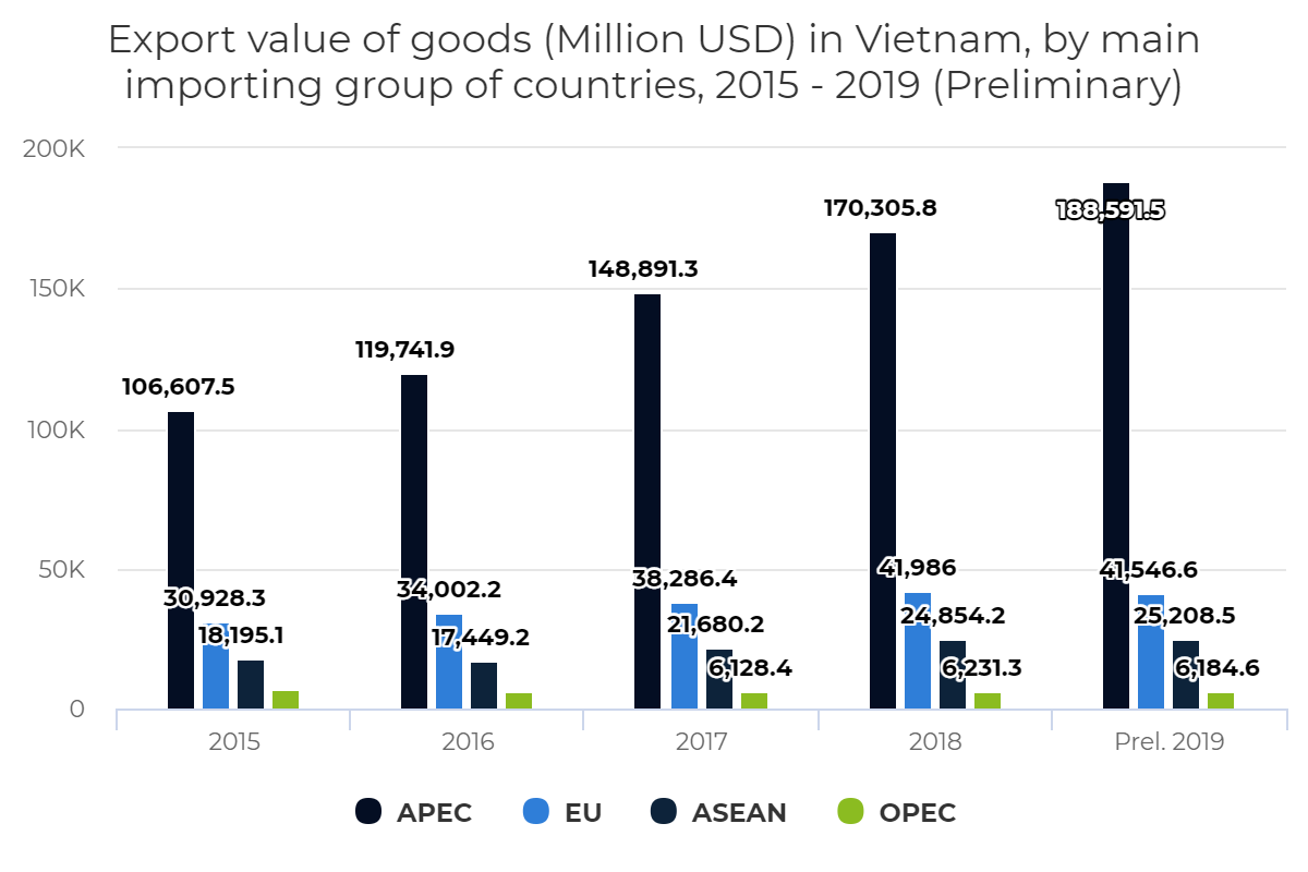 Export value of goods in Vietnam, by main importing group of countries, 2015 – 2019 (Preliminary)